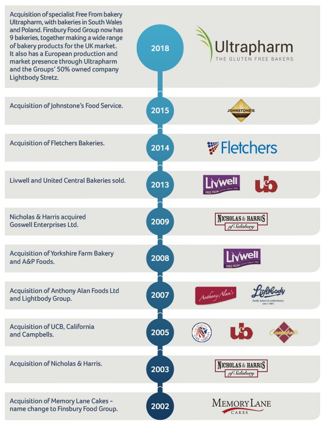 Finsbury Food Group History Timeline Who We Are Ultrapharm