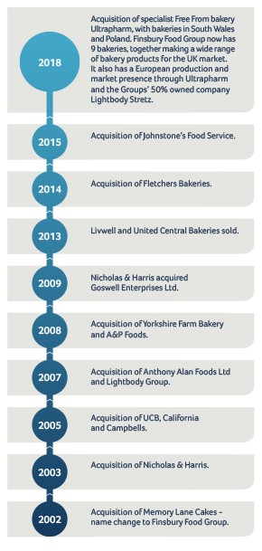 Finsbury Food Group Timeline Group History