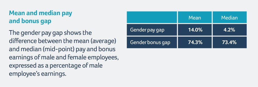 Finsbury Food Group gender pay report